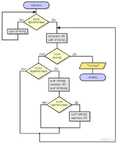 Структурные схемы программы